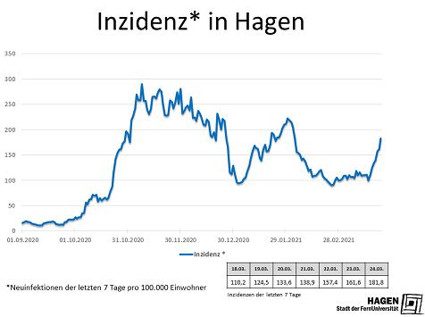 Inzidenwert_Hagen_2403_max