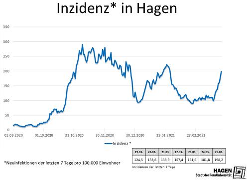 Inzidenwert_Hagen_2503_max