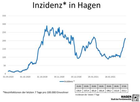 Inzidenzwert_Hagen_2703_max