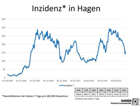 Inzidenwert_Hagen_2205_max