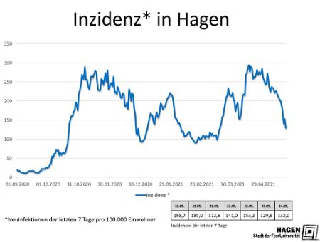 Inzidenwert_Hagen_2405_max