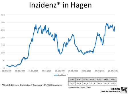 Inzidenzwert_Hagen_0505_max