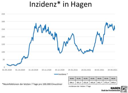 Inzidenzwert_Hagen_0605_max
