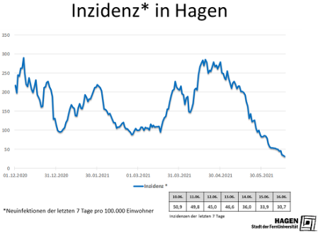 Inzidenzwert_Hagen_1606_max