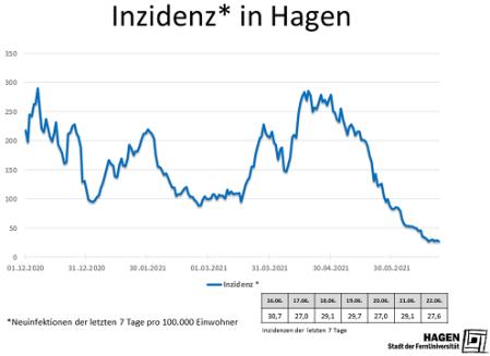 Inzidenzwert_Hagen_2206_max