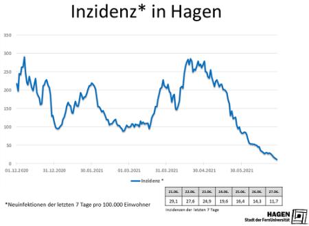 Inzidenzwert_Hagen_2706_max