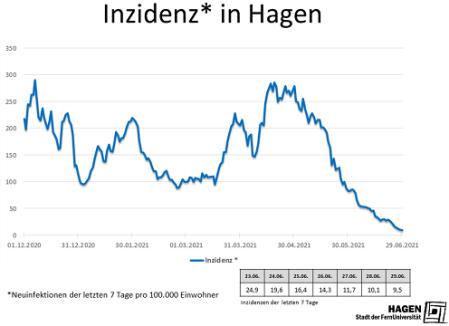 Inzidenzwert_Hagen_2906_max
