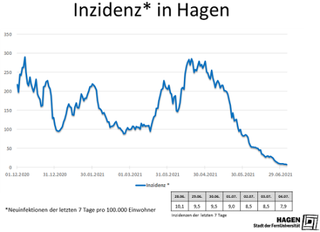 Inzidenzwert_Hagen_0407_max