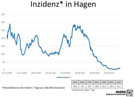 Inzidenzwert_Hagen_2107_max