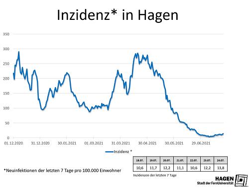 Inzidenzwert_Hagen_2407_max