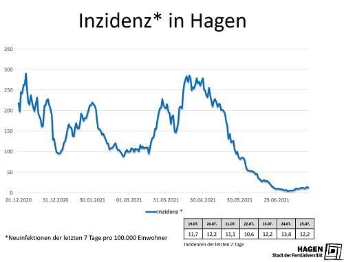 Inzidenzwert_Hagen_2507_max