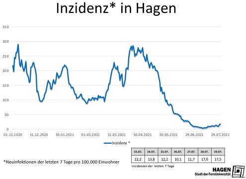 Inzidenzwert_Hagen_2907_max