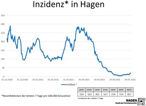 Inzidenzwert_Hagen_3007_max