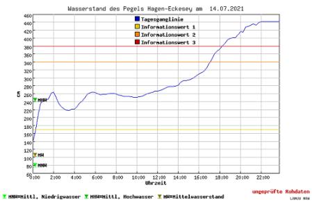 Pegel Volme Hagen-Eckesey 14.07.2021