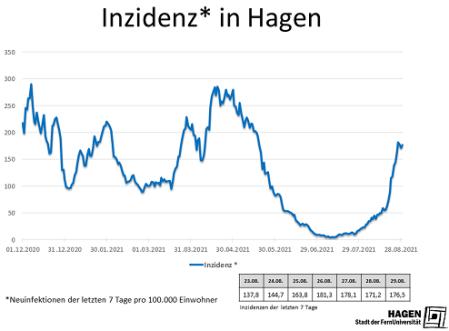 Inzidenzwert_Hagen2908_max