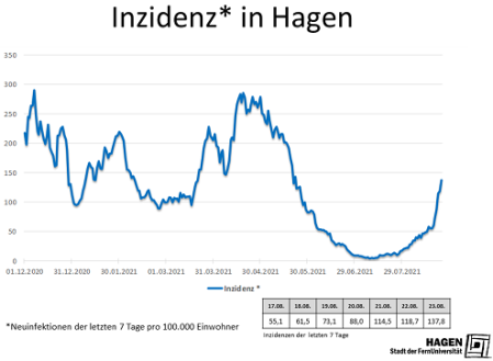 Inzidenzwert_Hagen_2308_max
