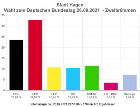 BTW 2021 Hagen Zweitstimmen