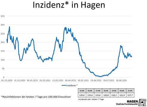 Inzidenzwert_Hagen_2109_max