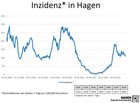 Inzidenzwert_Hagen_2209_max