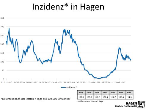 Inzidenzwert_Hagen_2309_max
