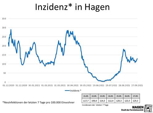 Inzidenzwert_Hagen_2709_max