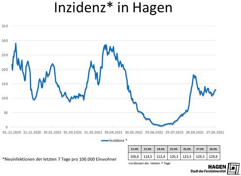 Inzidenzwert_Hagen_2809_max