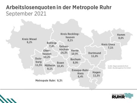 ArbeitlosenQuote_Ruhrgebiet_September_21