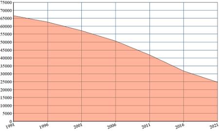 Auflagenentwicklung WPWR 1991-2021